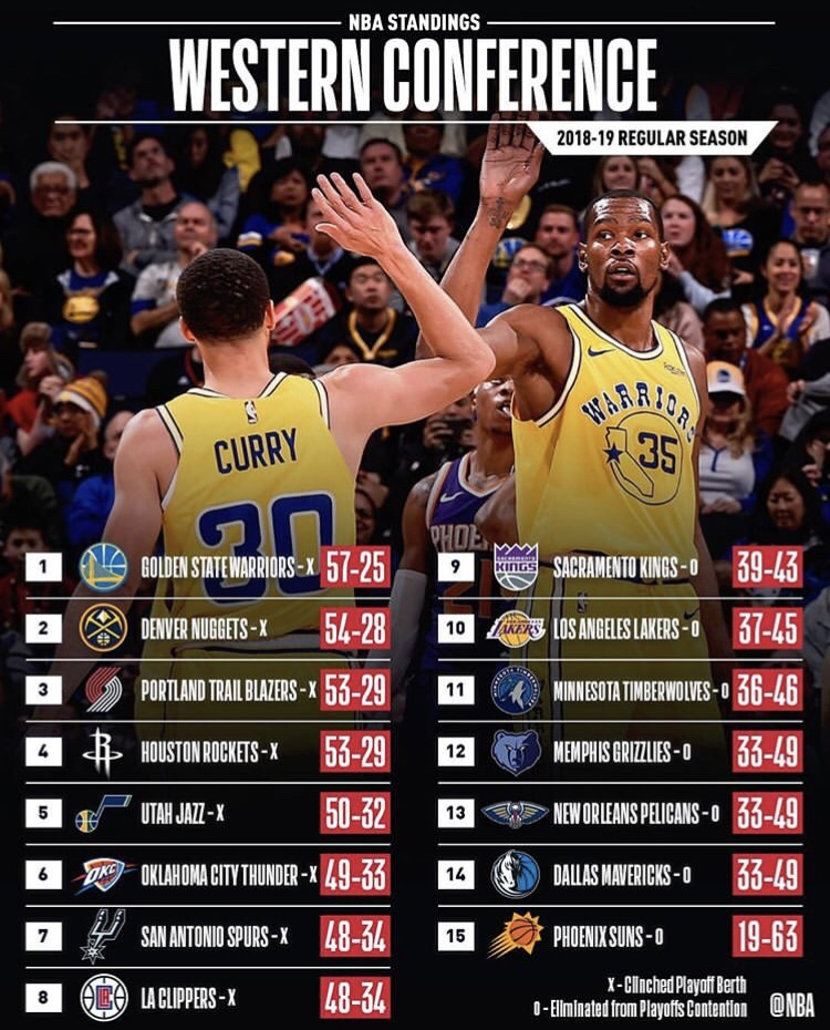 MY PLAYOFF SIMULATION AND NBA STANDINGS FOR THE 2018-2019