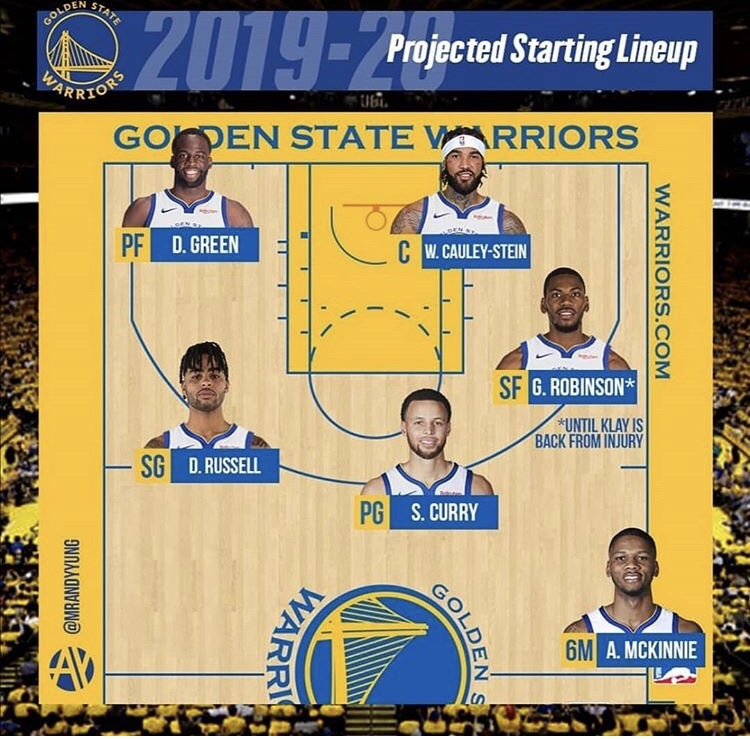 Warriors Schedule 2020.2019 2020 Golden State Warriors Starting 5 Bballscholar